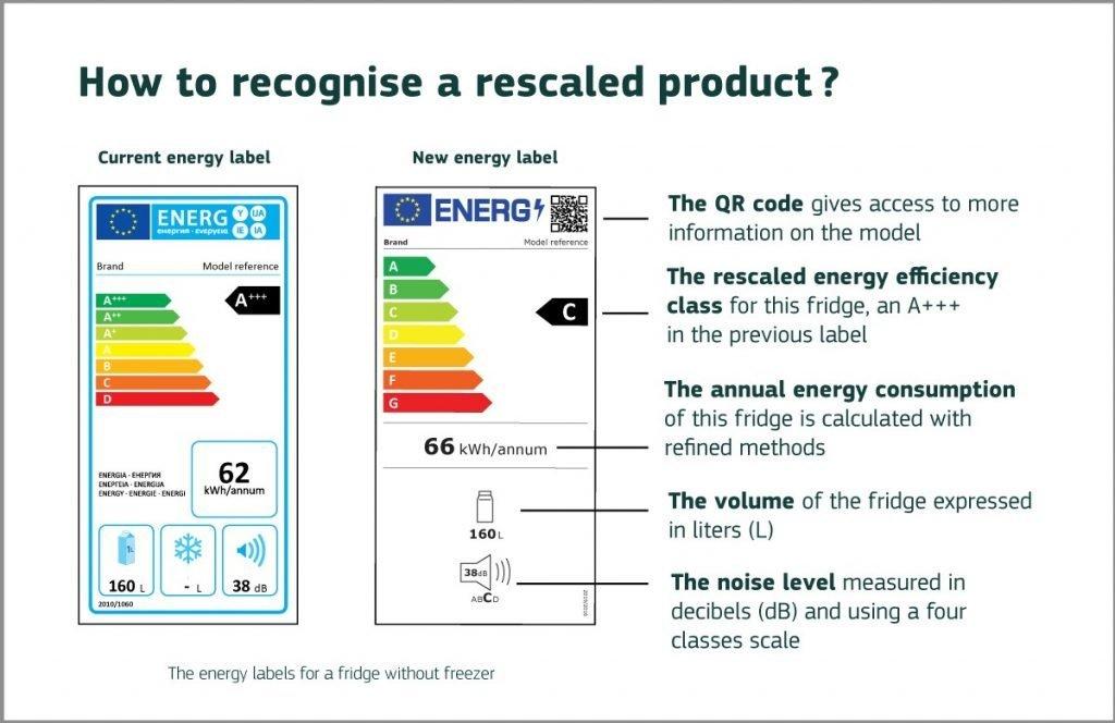 Confronto tra le due etichette energetiche