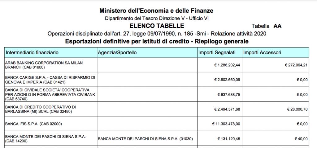 Anteprima del report sulle banche italiane definite armate