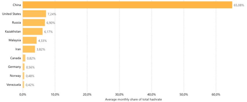 Distribuzione dei pool di Bitcoin nel mondo.