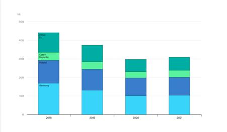 Produzione di carbone nell'EU dal 2018 al 2021, IEA