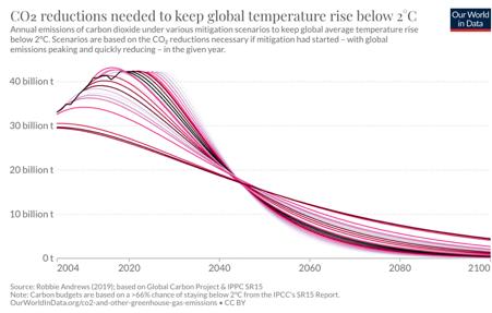 Calo di emissioni necessarie per arrivare a meno 2 gradi centigradi e raggiungere le net zero