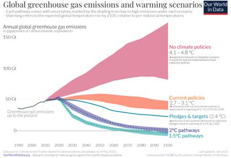 Livelli di emissioni previste con e senza l'uso di green policies per le net zero